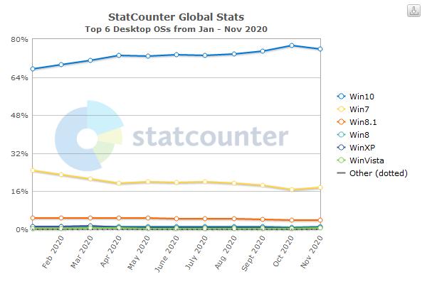 100 میلیون نفر هنوز هم ویندوز 7 را به ویندوز 10 ترجیح میدهند